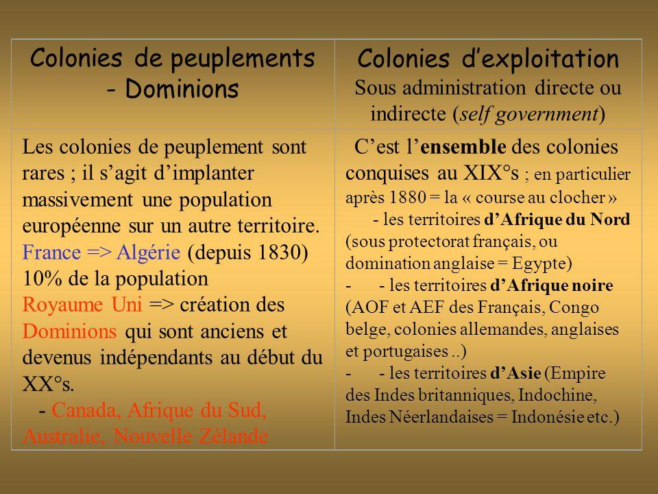 Colonies de peuplements - Dominions Les colonies de peuplement sont rares ; il sagit dimplanter massivement une population européenne sur un autre ter