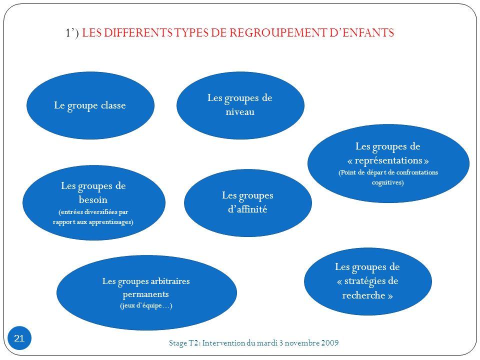 Le groupe classe Les groupes de « stratégies de recherche » Les groupes de « représentations » (Point de départ de confrontations cognitives) Les grou