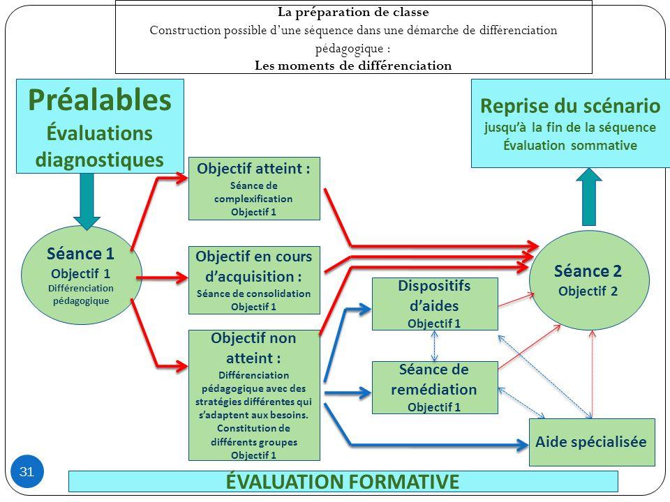 Préalables Évaluations diagnostiques Séance 1 Objectif 1 Différenciation pédagogique La préparation de classe Construction possible dune séquence dans