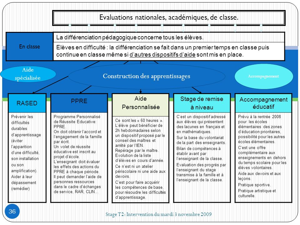 Evaluations nationales, académiques, de classe. En classe RASED Prévenir les difficultés durables d'apprentissage (éviter l'apparition d'une difficult