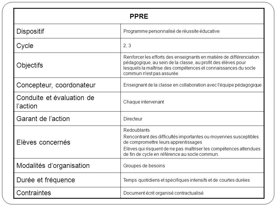 PPRE Dispositif Programme personnalisé de réussite éducative Cycle 2, 3 Objectifs Renforcer les efforts des enseignants en matière de différenciation
