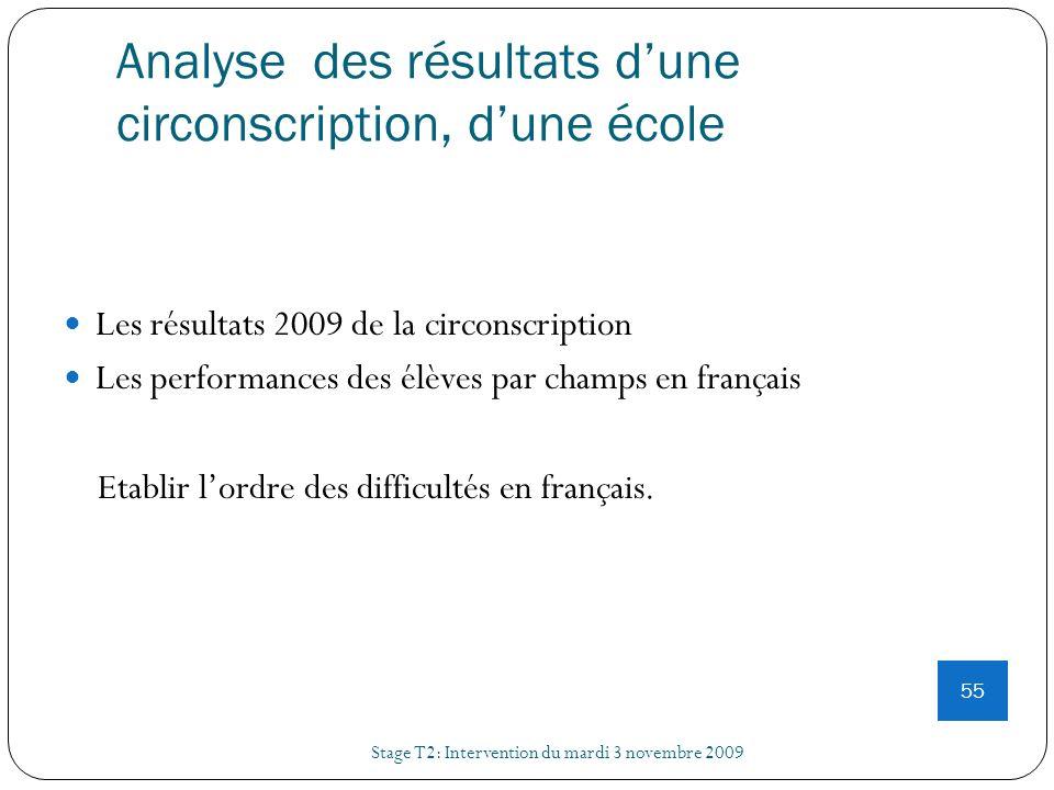 Analyse des résultats dune circonscription, dune école Stage T2: Intervention du mardi 3 novembre 2009 55 Les résultats 2009 de la circonscription Les