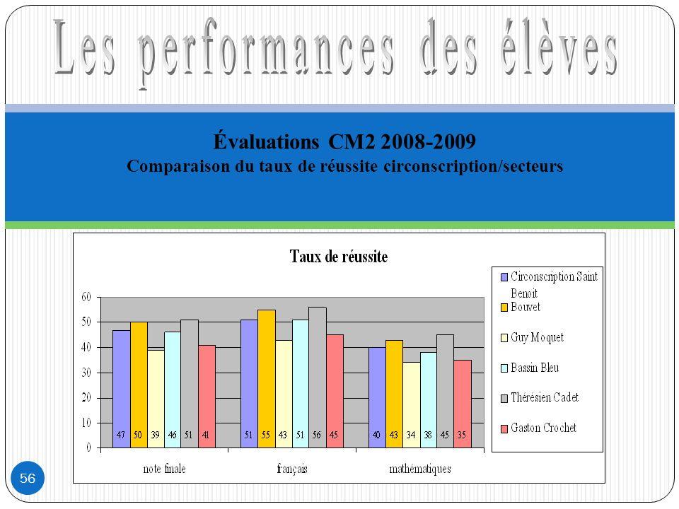 Évaluations CM2 2008-2009 Comparaison du taux de réussite circonscription/secteurs 56