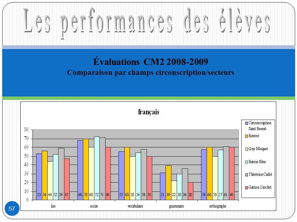 Évaluations CM2 2008-2009 Comparaison par champs circonscription/secteurs 57