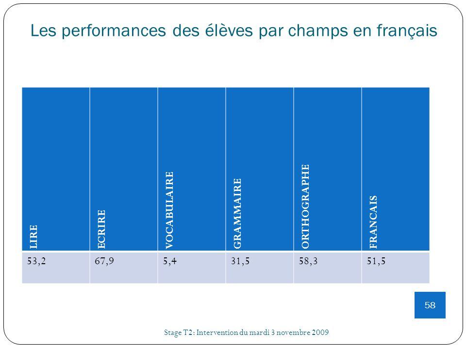 Les performances des élèves par champs en français Stage T2: Intervention du mardi 3 novembre 2009 58 LIRE ECRIRE VOCABULAIRE GRAMMAIRE ORTHOGRAPHE FR