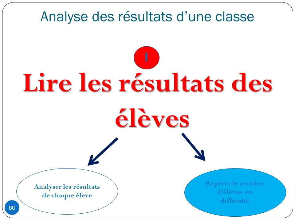 Analyse des résultats dune classe 60 Lire les résultats des élèves Analyser les résultats de chaque élève Repérer le nombre délèves en difficulté 1