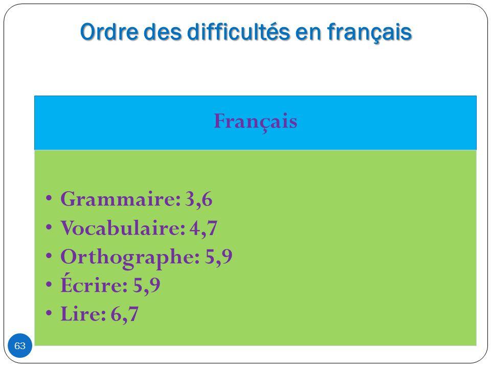 Ordre des difficultés en français 63 Français Grammaire: 3,6 Vocabulaire: 4,7 Orthographe: 5,9 Écrire: 5,9 Lire: 6,7