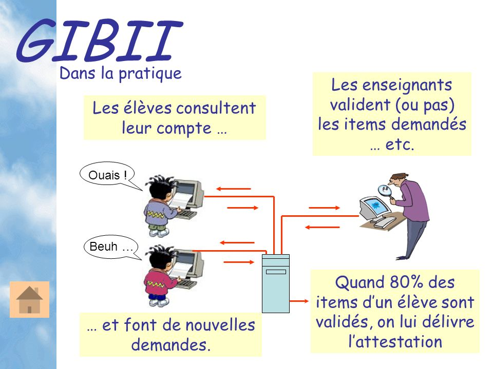 GIBII Dans la pratique Les élèves consultent leur compte … Les enseignants valident (ou pas) les items demandés … etc. Ouais ! Beuh … Quand 80% des it