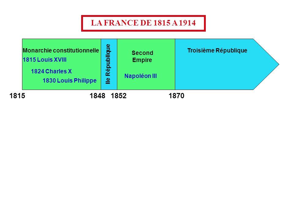 Monarchie constitutionnelle Second Empire 1815 Louis XVIII Troisième République IIe République 1824 Charles X 1830 Louis Philippe Napoléon III LA FRAN