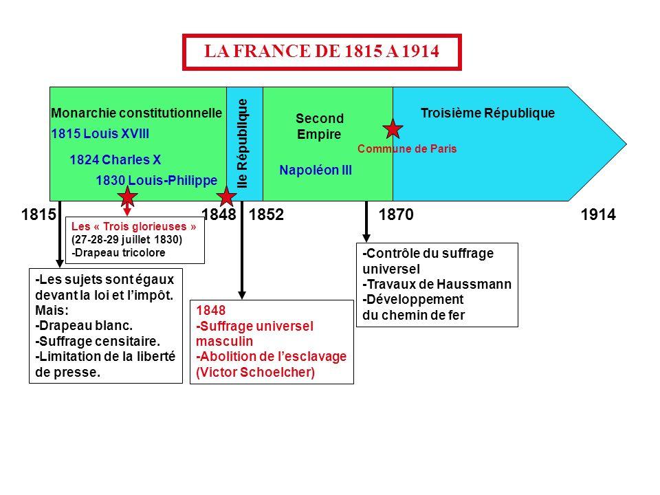 Monarchie constitutionnelle Second Empire 1815 Louis XVIII Troisième République IIe République 1824 Charles X 1830 Louis-Philippe Napoléon III LA FRAN