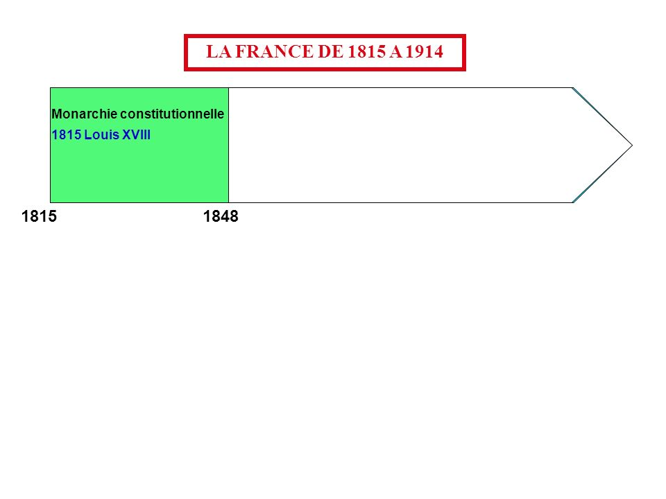 Monarchie constitutionnelle Second Empire 1815 Louis XVIII Troisième République IIe République 1824 Charles X 1830 Louis-Philippe Napoléon III LA FRANCE DE 1815 A 1914 1848 1852 1870 1914 1815 -Les sujets sont égaux devant la loi et limpôt.