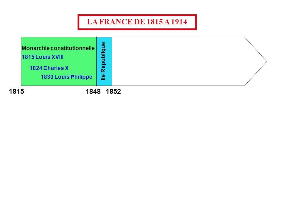 Monarchie constitutionnelle Second Empire 1815 Louis XVIII IIe République 1824 Charles X 1830 Louis Philippe Napoléon III LA FRANCE DE 1815 A 1914 1848 1852 1815 1870