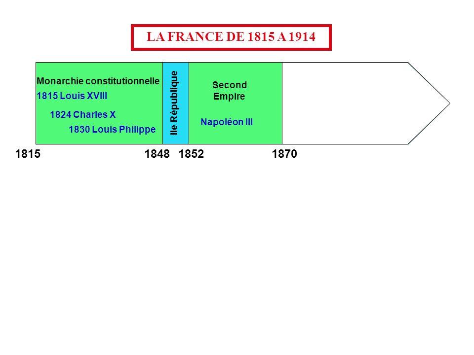Monarchie constitutionnelle Second Empire 1815 Louis XVIII Troisième République IIe République 1824 Charles X 1830 Louis Philippe Napoléon III LA FRANCE DE 1815 A 1914 1848 1852 1870 1815