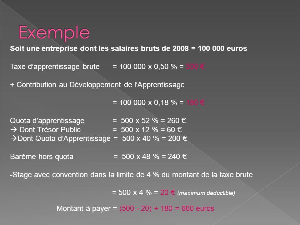 Soit une entreprise dont les salaires bruts de 2008 = 100 000 euros Taxe dapprentissage brute = 100 000 x 0,50 % = 500 + Contribution au Développement de lApprentissage = 100 000 x 0,18 % = 180 Quota dapprentissage = 500 x 52 % = 260 Dont Trésor Public = 500 x 12 % = 60 Dont Quota dApprentissage = 500 x 40 % = 200 Barème hors quota = 500 x 48 % = 240 -Stage avec convention dans la limite de 4 % du montant de la taxe brute = 500 x 4 % = 20 (maximum déductible) Montant à payer = (500 - 20) + 180 = 660 euros