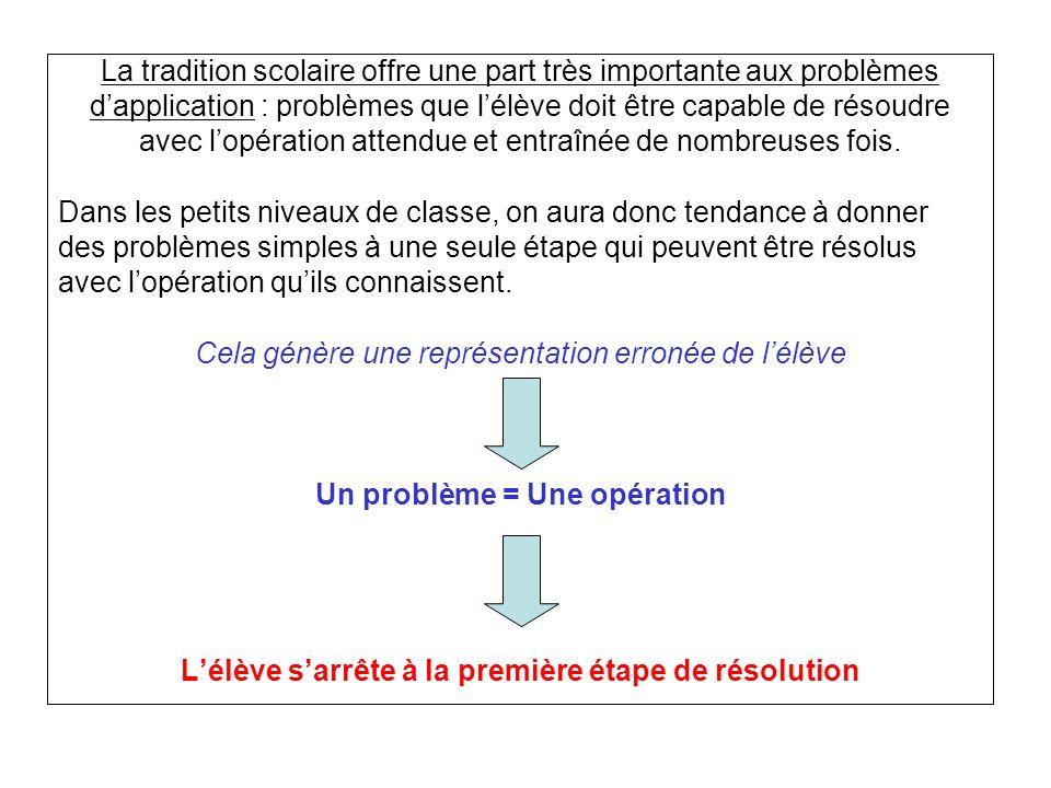 La tradition scolaire offre une part très importante aux problèmes dapplication : problèmes que lélève doit être capable de résoudre avec lopération a