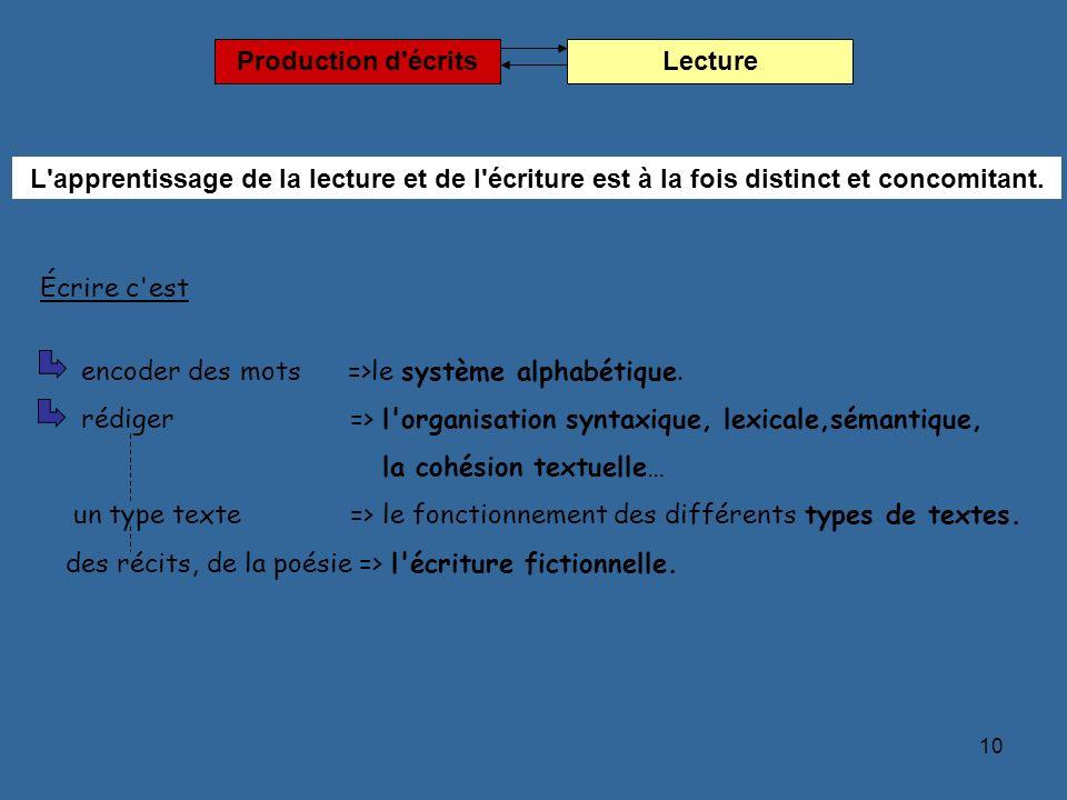 10 encoder des mots =>le système alphabétique. rédiger => l'organisation syntaxique, lexicale,sémantique, la cohésion textuelle… un type texte => le f