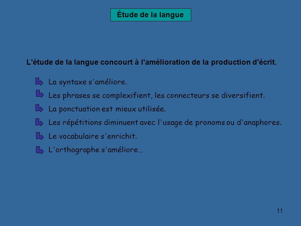 11 Étude de la langue L'étude de la langue concourt à l'amélioration de la production d'écrit. La syntaxe s'améliore. Les phrases se complexifient, le