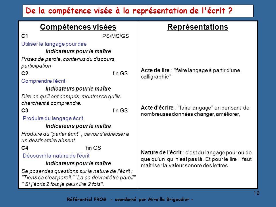 19 Référentiel PROG - coordonné par Mireille Brigaudiot - Compétences visées C1 PS/MS/GS Utiliser le langage pour dire Indicateurs pour le maître Pris