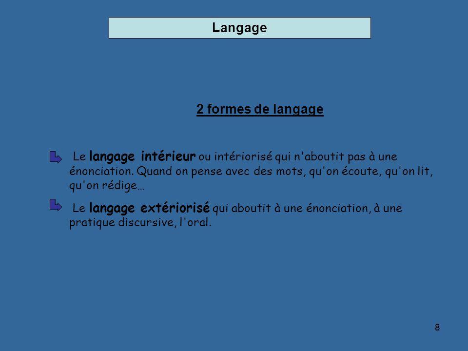 8 Langage 2 formes de langage Le langage intérieur ou intériorisé qui n'aboutit pas à une énonciation. Quand on pense avec des mots, qu'on écoute, qu'