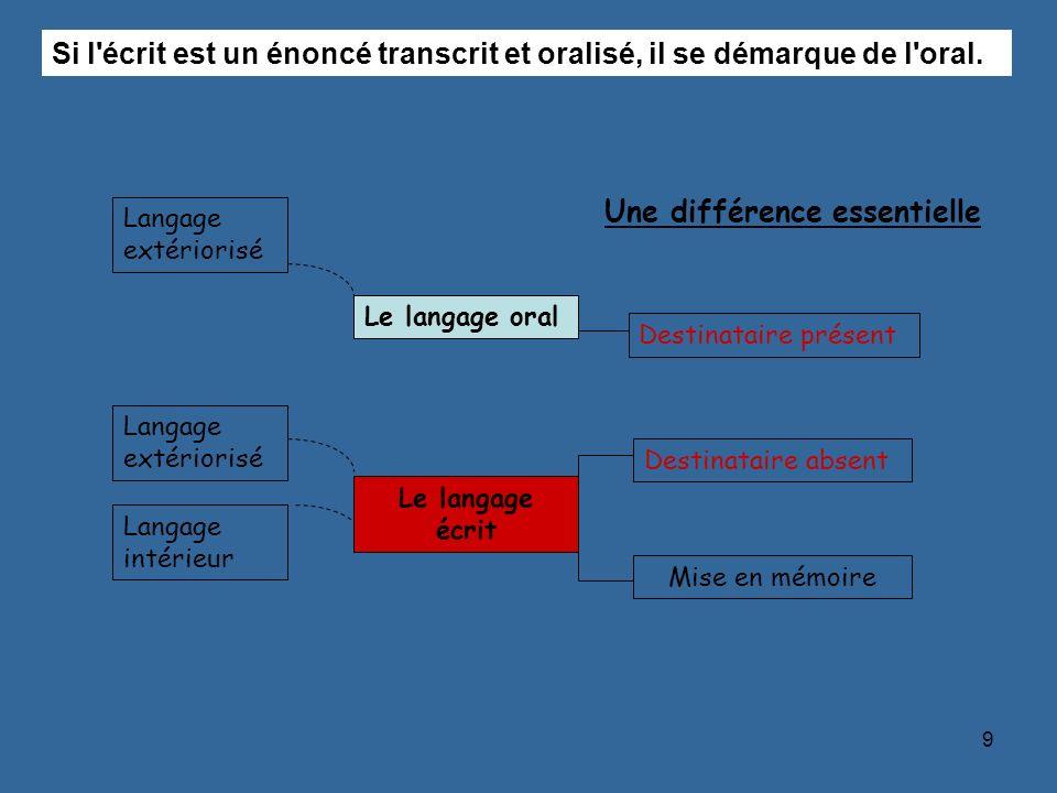 9 Une différence essentielle Si l'écrit est un énoncé transcrit et oralisé, il se démarque de l'oral. Destinataire absent Mise en mémoire Destinataire