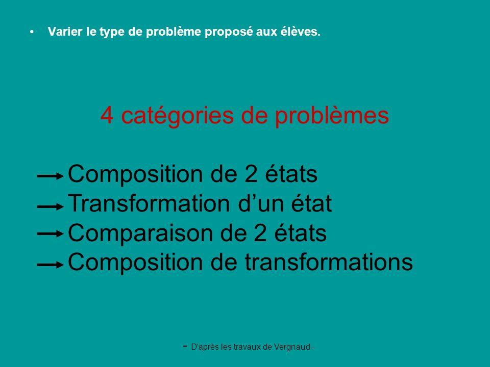 Varier le type de problème proposé aux élèves. - D'après les travaux de Vergnaud - 4 catégories de problèmes Composition de 2 états Transformation dun