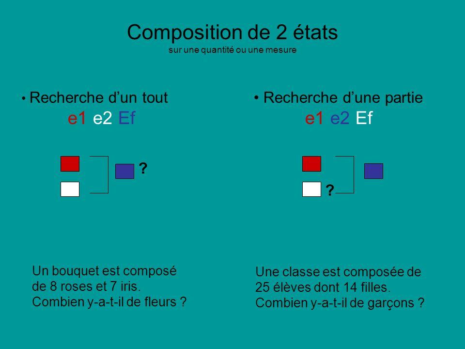 Composition de 2 états sur une quantité ou une mesure Recherche dun tout Recherche dune partie e1 e2 Ef ? Un bouquet est composé de 8 roses et 7 iris.