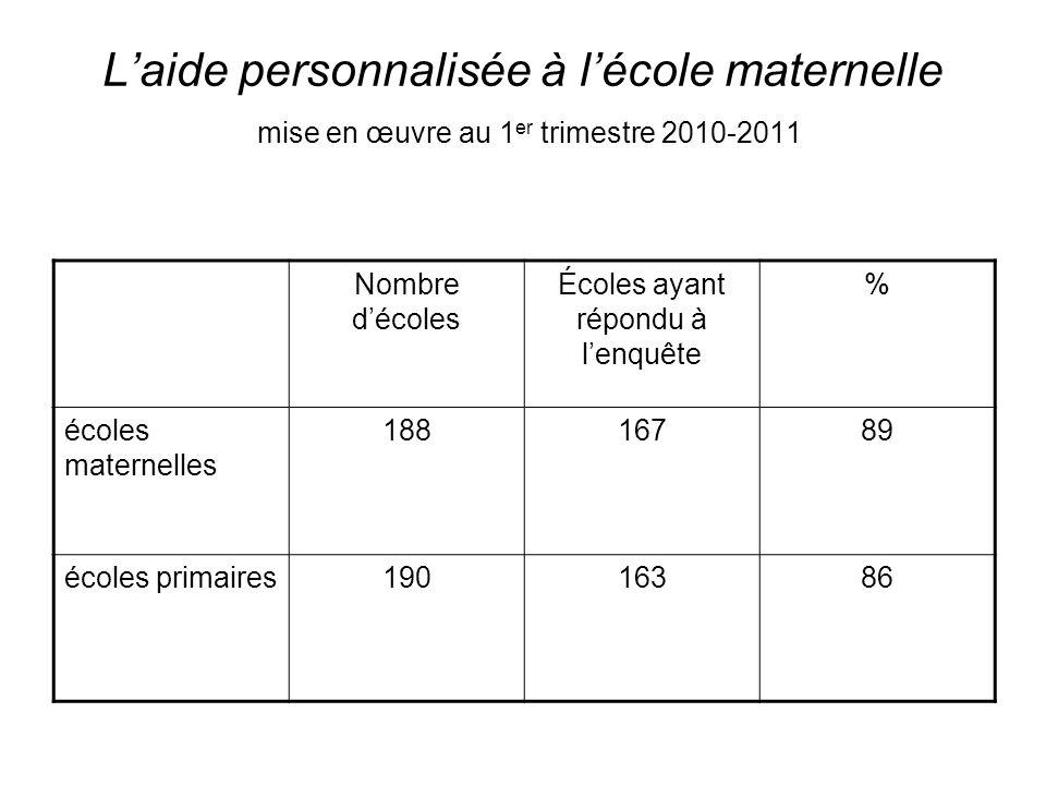 Laide personnalisée à lécole maternelle mise en œuvre au 1 er trimestre 2010-2011 Nombre décoles Écoles ayant répondu à lenquête % écoles maternelles 18816789 écoles primaires19016386