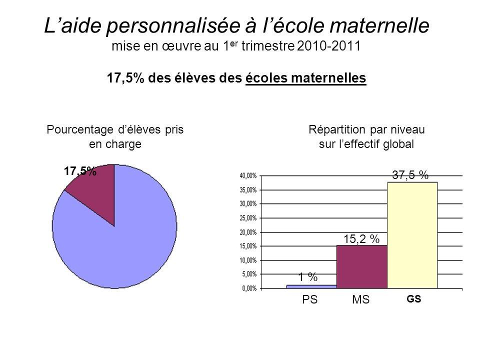 Laide personnalisée à lécole maternelle mise en œuvre au 1 er trimestre 2010-2011 17,5% des élèves des écoles maternelles Pourcentage délèves pris en charge Répartition par niveau sur leffectif global GS PSMS 17,5% 1 % 37,5 % 15,2 %
