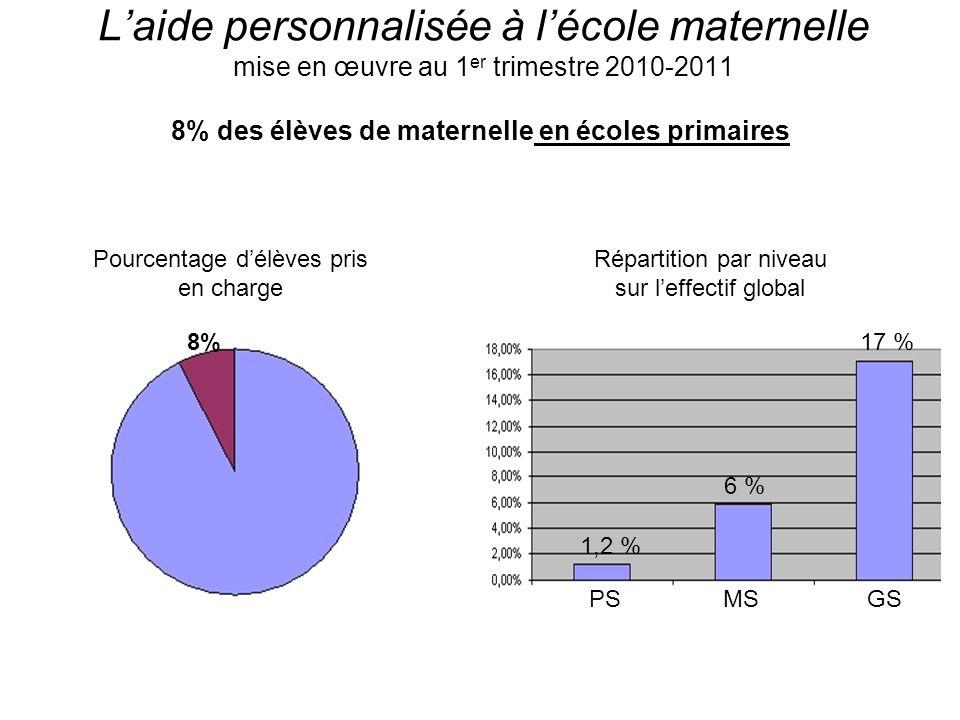 Laide personnalisée à lécole maternelle mise en œuvre au 1 er trimestre 2010-2011 8% des élèves de maternelle en écoles primaires Pourcentage délèves pris en charge Répartition par niveau sur leffectif global 8% PS 17 % GSMS 1,2 % 6 %