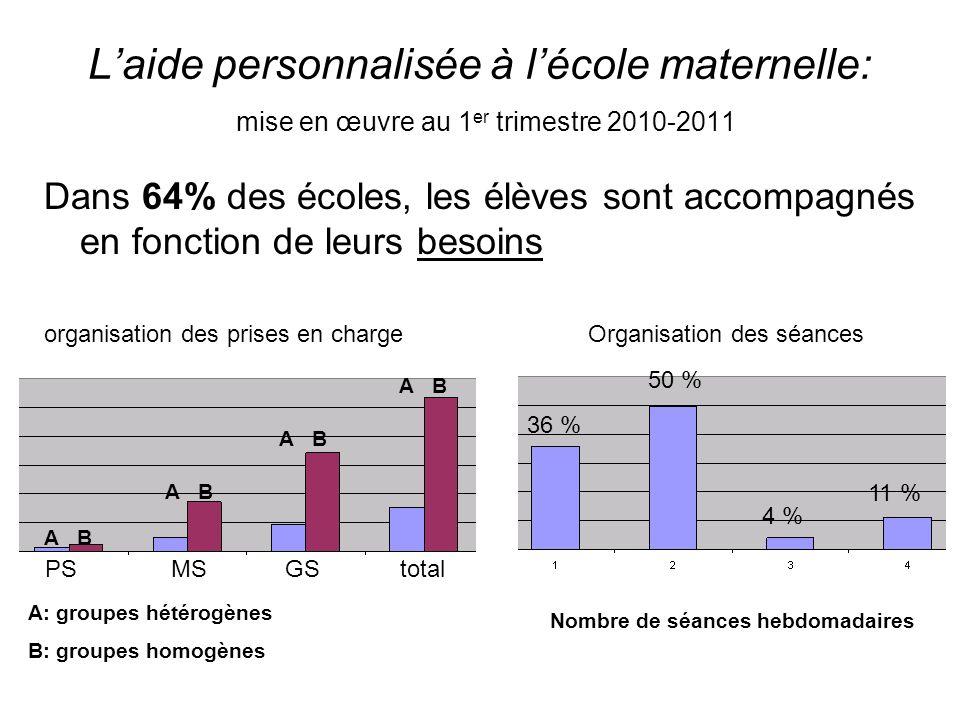 Laide personnalisée à lécole maternelle: mise en œuvre au 1 er trimestre 2010-2011 Dans 64% des écoles, les élèves sont accompagnés en fonction de leu
