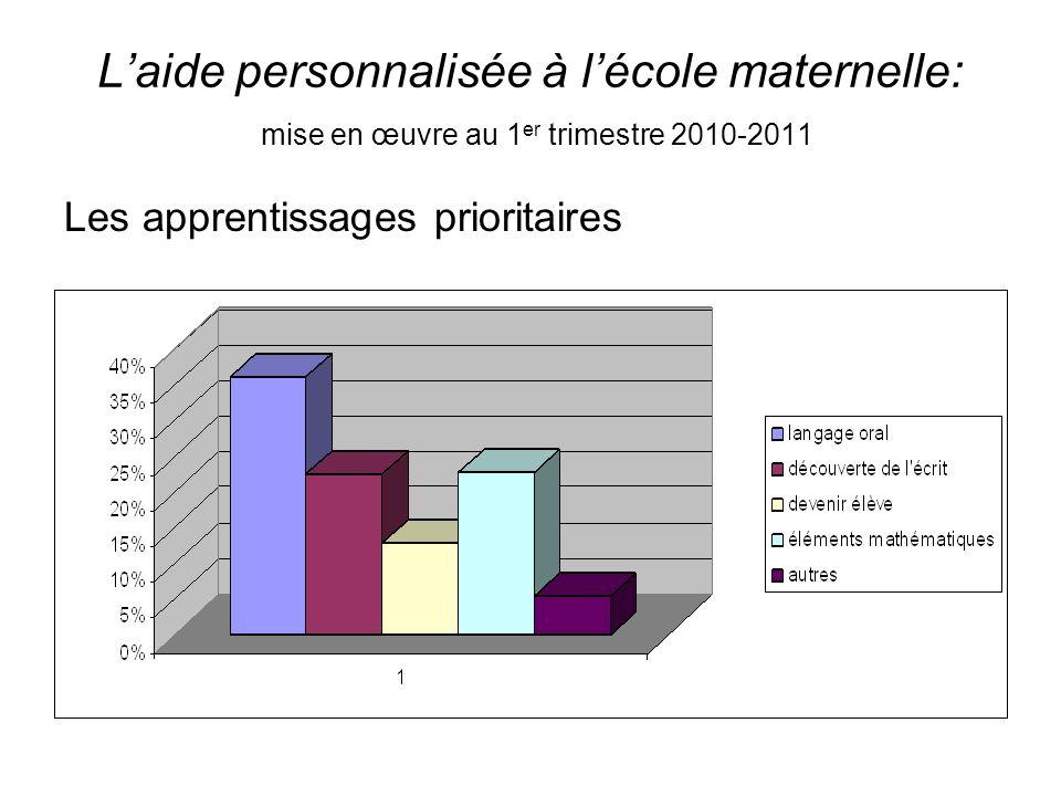 Laide personnalisée à lécole maternelle: mise en œuvre au 1 er trimestre 2010-2011 Les apprentissages prioritaires