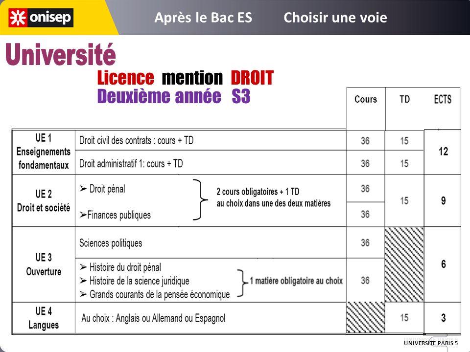 Licence mention DROIT Deuxième année S3 UNIVERSITE PARIS 5 Après le Bac ES Choisir une voie