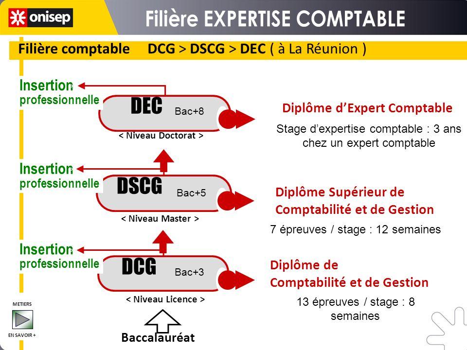 Filière comptable DCG > DSCG > DEC ( à La Réunion ) DSCG DEC Stage dexpertise comptable : 3 ans chez un expert comptable 7 épreuves / stage : 12 semai