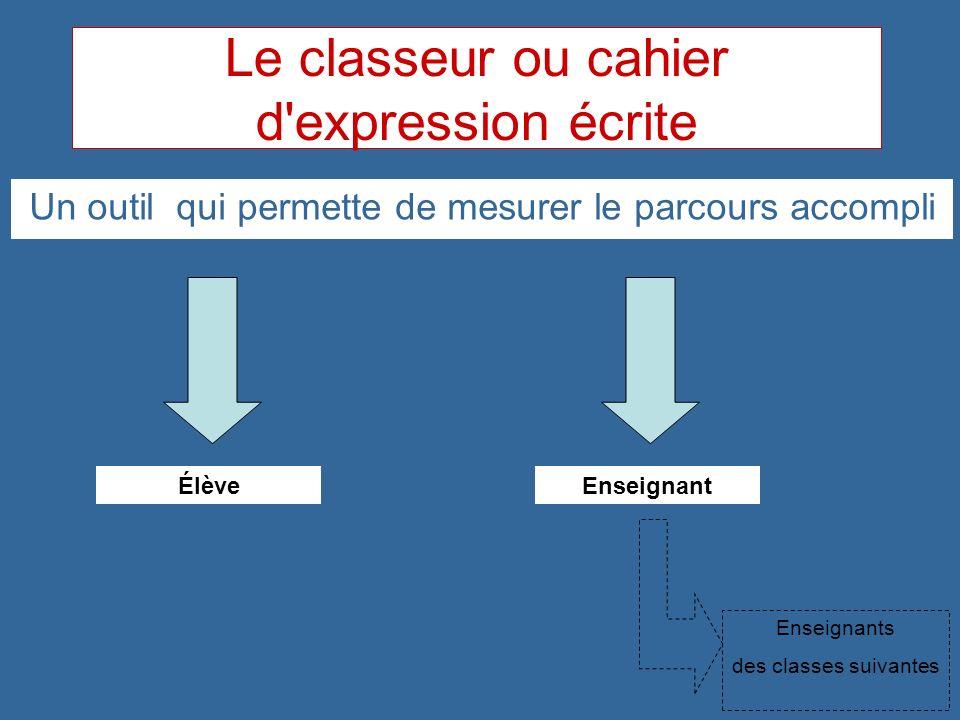 Le classeur ou cahier d'expression écrite Un outil qui permette de mesurer le parcours accompli ÉlèveEnseignant Enseignants des classes suivantes