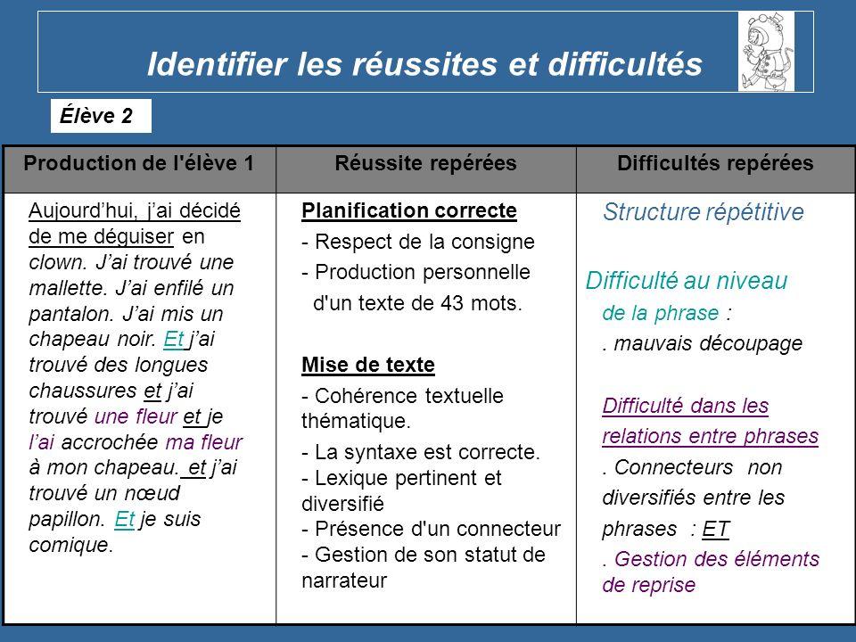 Critères niveau fin de Cycle 2 Lisibilité Production de 31 à 50 mots Respect de la consigne Syntaxe correcte Structure de phrase diversifiée Segmentation correcte Cohérence référentielle (pronoms employés à bon escient) Ponctuation : point, majuscule
