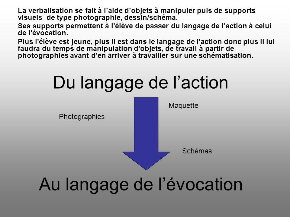 Du langage de laction Au langage de lévocation Photographies Schémas Maquette La verbalisation se fait à laide dobjets à manipuler puis de supports visuels de type photographie, dessin/schéma.