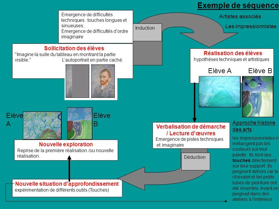 Réalisation des élèves hypothèses techniques et artistiques Verbalisation de démarche / Lecture d'œuvres Emergence de pistes techniques et imaginaire