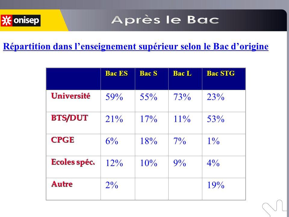 Bac ES Bac S Bac L Bac STG Université 59%55%73%23% BTS/DUT 21%17%11%53% CPGE 6%18%7%1% Ecoles spéc. 12%10%9%4% Autre 2% --- 19% Répartition dans lense