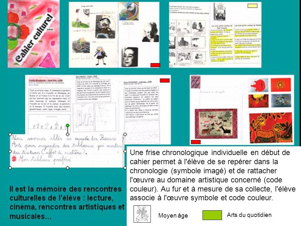 Une frise chronologique individuelle en début de cahier permet à l'élève de se repérer dans la chronologie (symbole imagé) et de rattacher l'œuvre au