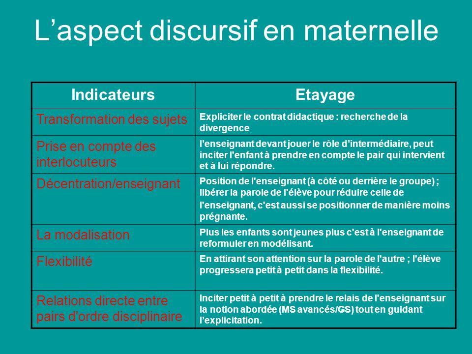Laspect discursif en maternelle IndicateursEtayage Transformation des sujets Expliciter le contrat didactique : recherche de la divergence Prise en co