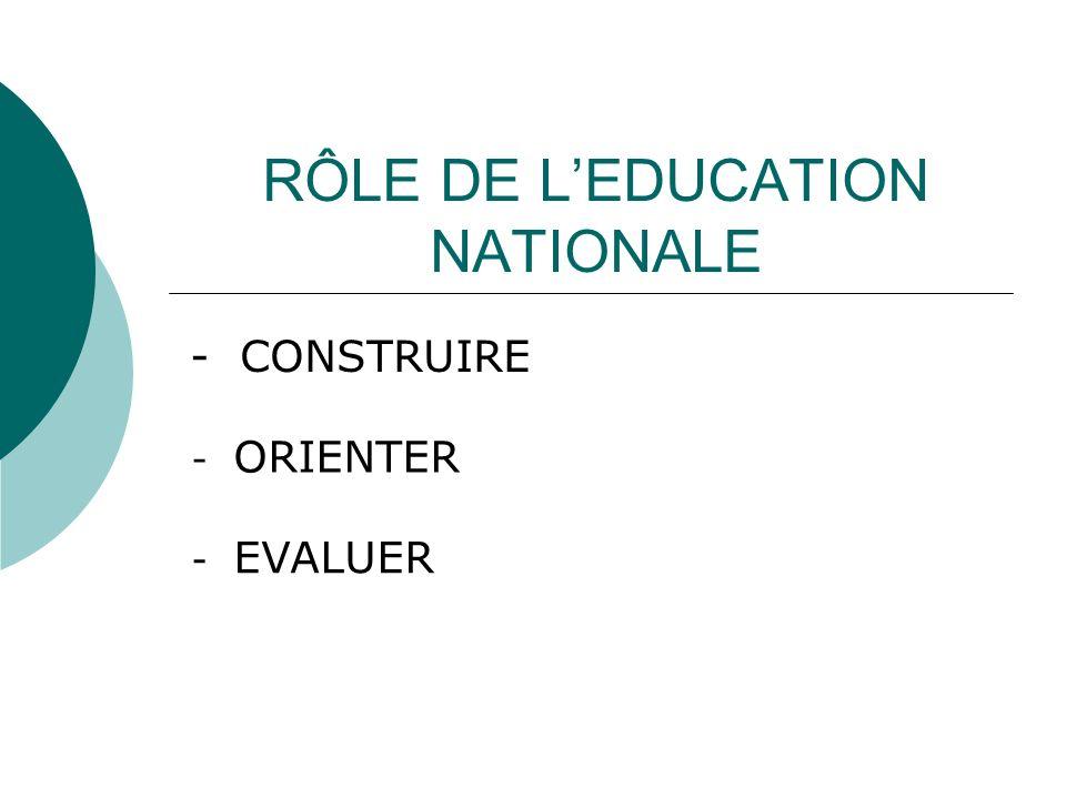 RÔLE DE LEDUCATION NATIONALE - CONSTRUIRE - ORIENTER - EVALUER