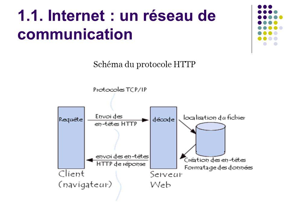 1.1. Internet : un réseau de communication Schéma du protocole HTTP