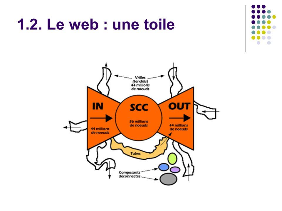 1.2. Le web : une toile
