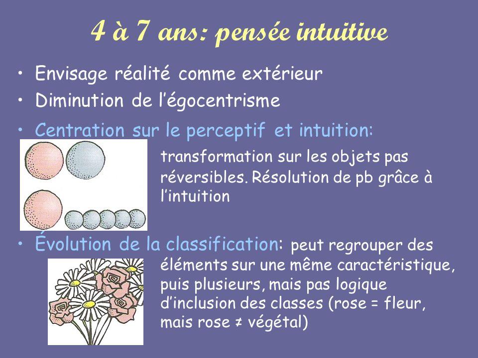 4 à 7 ans: pensée intuitive Envisage réalité comme extérieur Diminution de légocentrisme Centration sur le perceptif et intuition: transformation sur