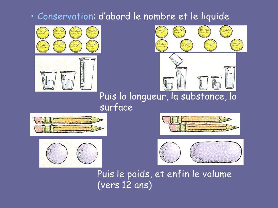 Conservation: dabord le nombre et le liquide Puis la longueur, la substance, la surface Puis le poids, et enfin le volume (vers 12 ans)