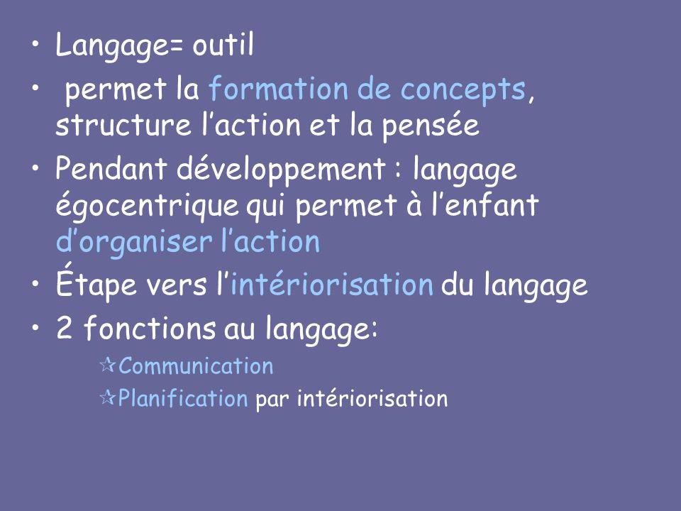Langage= outil permet la formation de concepts, structure laction et la pensée Pendant développement : langage égocentrique qui permet à lenfant dorga