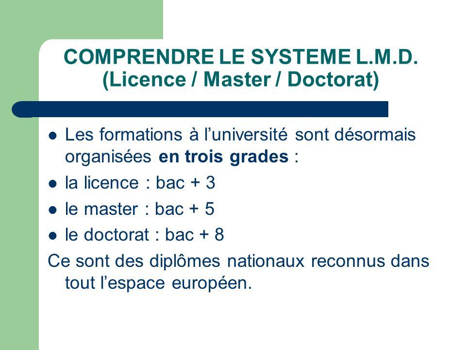 COMPRENDRE LE SYSTEME L.M.D. (Licence / Master / Doctorat) Les formations à luniversité sont désormais organisées en trois grades : la licence : bac +
