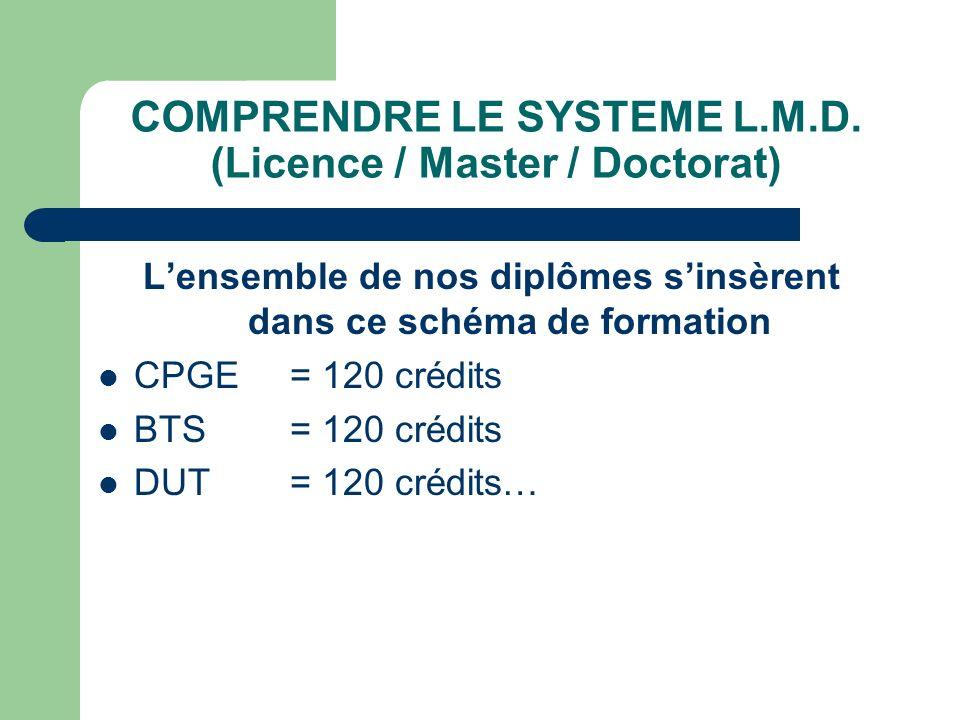 COMPRENDRE LE SYSTEME L.M.D. (Licence / Master / Doctorat) Lensemble de nos diplômes sinsèrent dans ce schéma de formation CPGE = 120 crédits BTS= 120