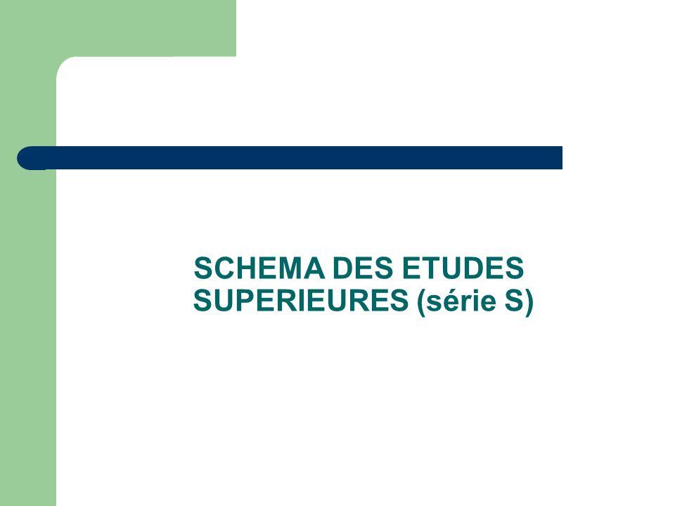 SCHEMA DES ETUDES SUPERIEURES (série S)