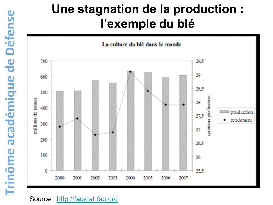Trinôme académique de Défense Une stagnation de la production : lexemple du blé Source : http://faostat.fao.orghttp://faostat.fao.org